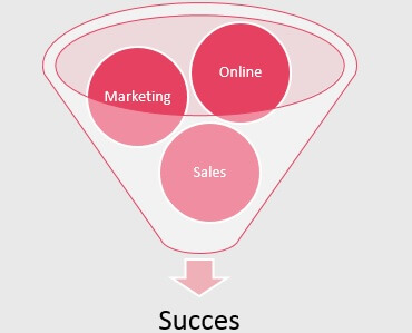(online) marketing en sales als sleutel tot succes