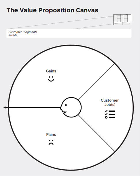 Customer segment van het value proposition canvas
