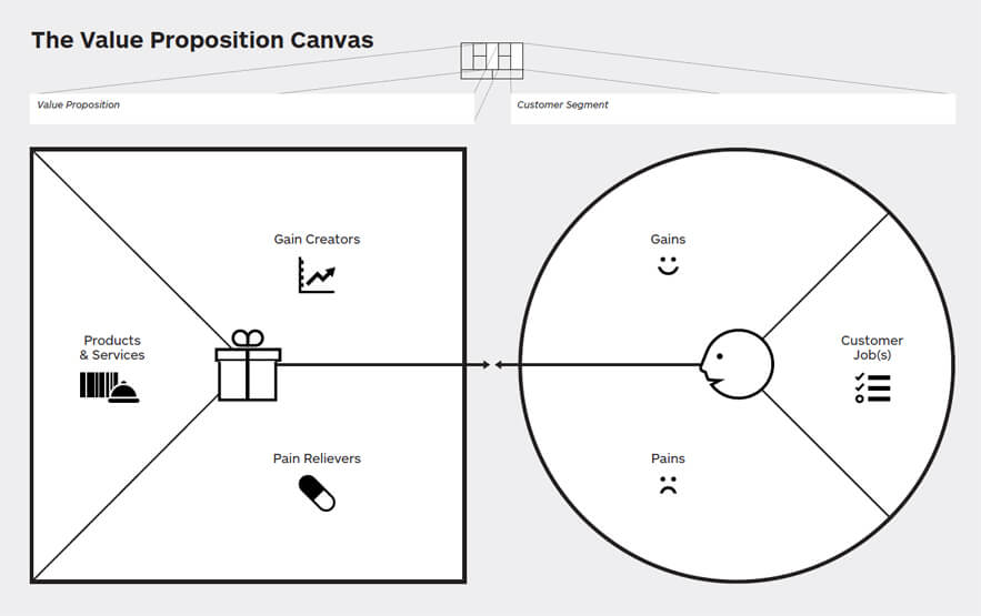 De value Proposition Canvas in zijn geheel